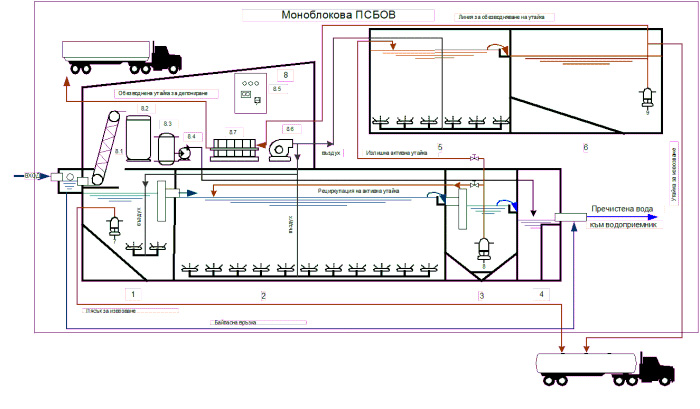 We Design And Make Monobloc WWTP From Reinforces Concrete, Fulfilled In A  Specific Manner And According To Individual Technological Plan In  Accordance To ...